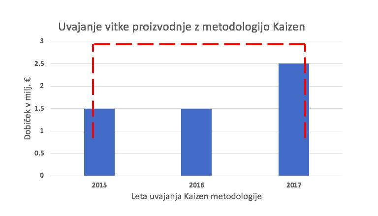 Graf dobiček v 3 letih